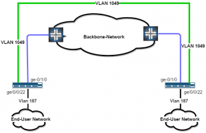 Q-in-Q Vlan Translation for Juniper – Research and Education Network